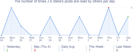 How many times J E Bella's posts are read daily
