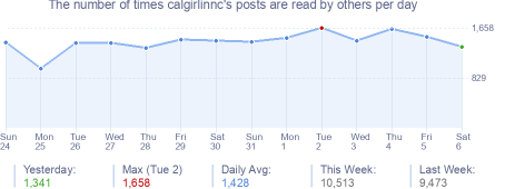 How many times calgirlinnc's posts are read daily