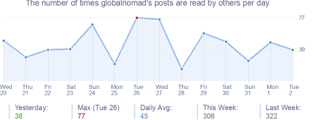 How many times globalnomad's posts are read daily