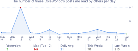 How many times ColeWorldd's posts are read daily