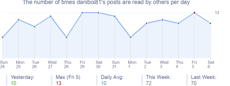 How many times daniboi81's posts are read daily
