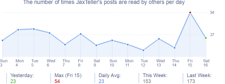 How many times JaxTeller's posts are read daily