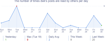 How many times dwk's posts are read daily
