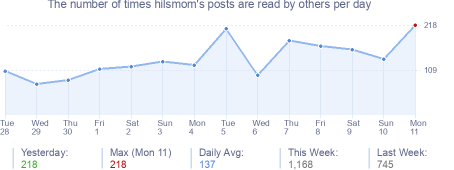 How many times hilsmom's posts are read daily