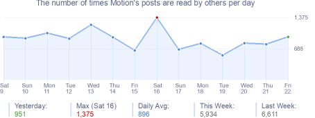 How many times Motion's posts are read daily