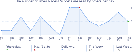 How many times RacerAl's posts are read daily