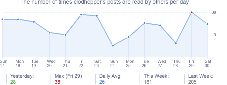 How many times clodhopper's posts are read daily