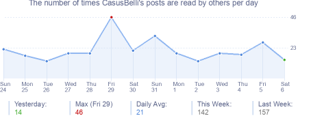 How many times CasusBelli's posts are read daily