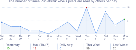 How many times PunjabiBuckeye's posts are read daily