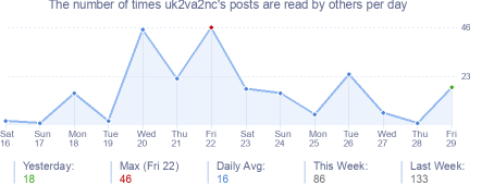 How many times uk2va2nc's posts are read daily