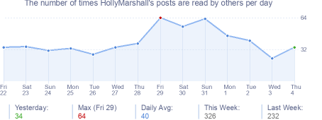 How many times HollyMarshall's posts are read daily