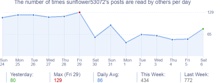 How many times sunflower53072's posts are read daily
