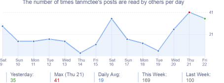 How many times tanmctee's posts are read daily