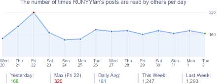 How many times RUNYYfan's posts are read daily