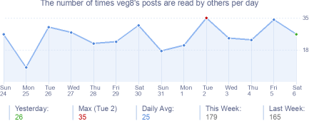 How many times veg8's posts are read daily