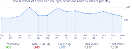 How many times ben young's posts are read daily