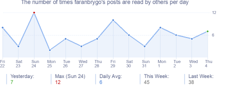 How many times faranbrygo's posts are read daily