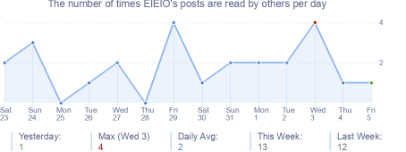 How many times EIEIO's posts are read daily
