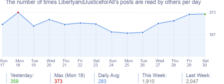 How many times LibertyandJusticeforAll's posts are read daily