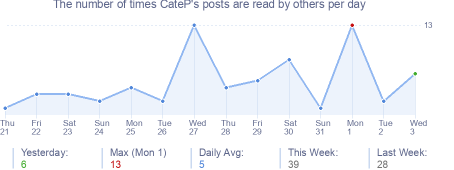 How many times CateP's posts are read daily