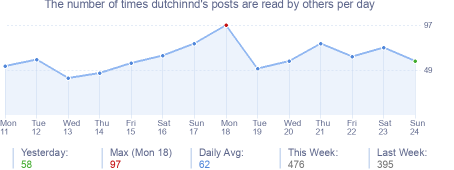 How many times dutchinnd's posts are read daily