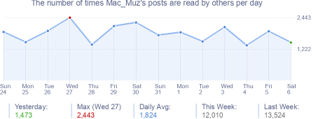 How many times Mac_Muz's posts are read daily