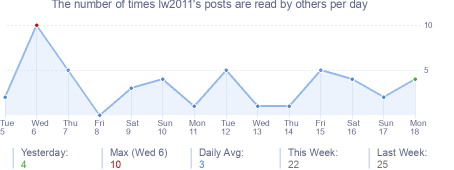How many times lw2011's posts are read daily