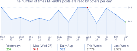 How many times Miller88's posts are read daily
