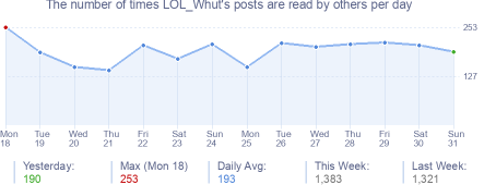 How many times LOL_Whut's posts are read daily