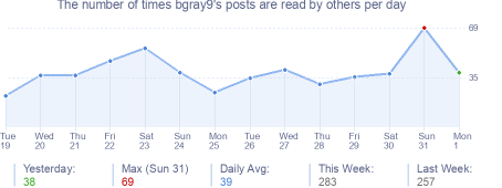 How many times bgray9's posts are read daily