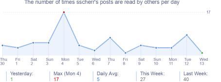 How many times sscherr's posts are read daily