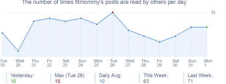 How many times fitmommy's posts are read daily