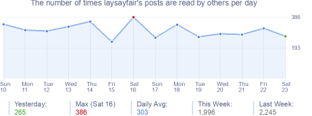 How many times laysayfair's posts are read daily