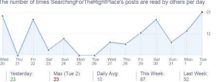 How many times SearchingForTheRightPlace's posts are read daily