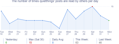 How many times quietthings's posts are read daily
