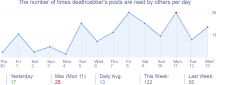 How many times deathcabber's posts are read daily