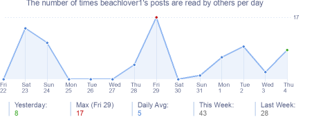 How many times beachlover1's posts are read daily