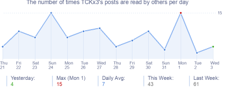 How many times TCKx3's posts are read daily