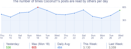 How many times Coconut1's posts are read daily