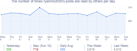How many times ryanms3030's posts are read daily