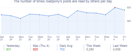 How many times roadpony's posts are read daily