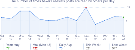 How many times baker Freesia's posts are read daily