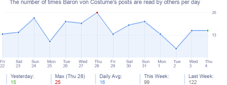 How many times Baron von Costume's posts are read daily