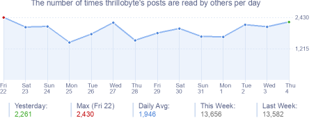 How many times thrillobyte's posts are read daily