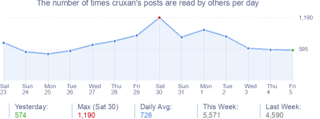 How many times cruxan's posts are read daily