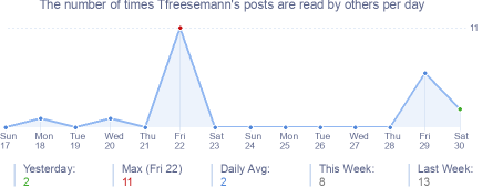 How many times Tfreesemann's posts are read daily