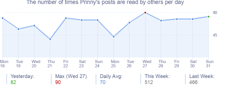 How many times Prinny's posts are read daily