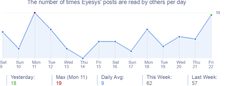 How many times Eyesys's posts are read daily