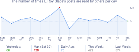 How many times E Roy Slade's posts are read daily