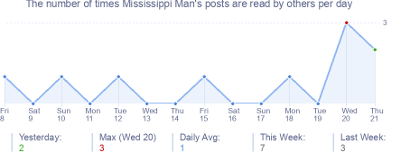 How many times Mississippi Man's posts are read daily